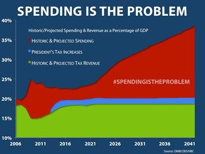 Photo: President Obama's plan to raise taxes on families and small businesses is bad for economic growth and bad for jobs. And as this chart shows, it won't solve our debt crisis. Spending is the problem.