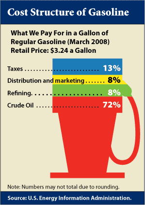 Cost Structure of Gasoline: We paid $3.24 per gallon of regular gasoline in March 2008.  72% of that in the cost of crude oil, 13% is taxes, 8% is refining and 8% is distribution and marketing.  Numbers may not total due to rounding.  Source: U.S. Energy Information Administration.