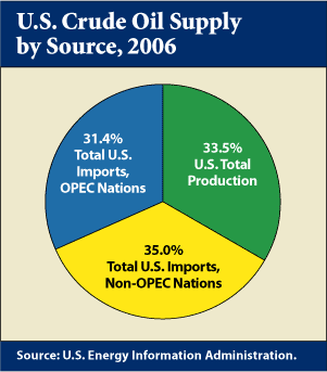 U.S. Crude Oil Supply by Source, 2006:  U.S. total production accounts for 33.5%, imports from OPEC nations account for 31.4%, and imports from non-OPEC countries make up 35.0%.