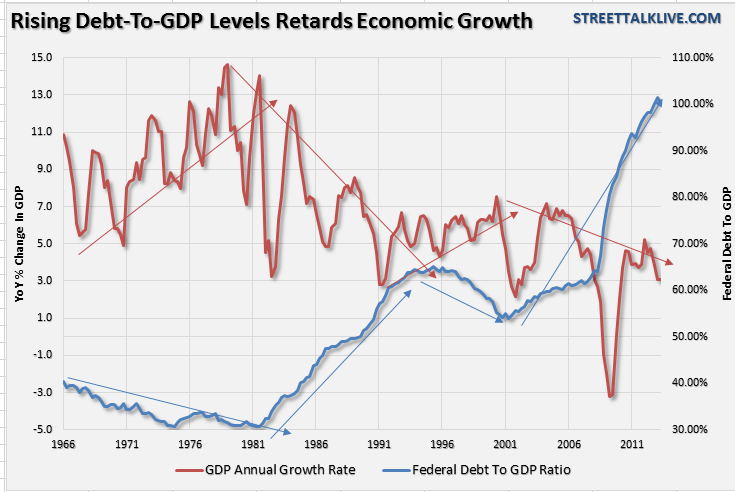Debt-vs-GDP-101713