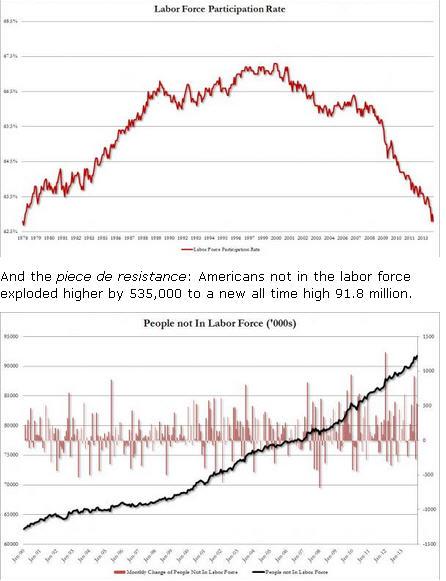 LaborForceParticipationRate