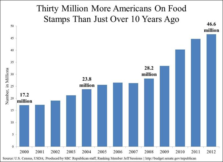 Guess How Many More Americans Are on Food Stamps Now as Compared to 10 Years Ago
