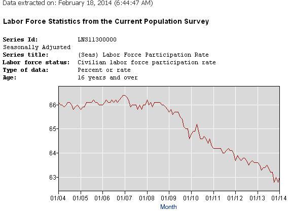 laborparticipationrate2014