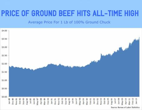 Price of Ground Beef Hits All-Time High in November