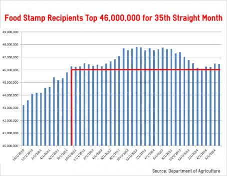 food stamp chart monthly