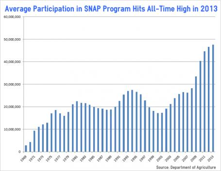 food stamp participation chart