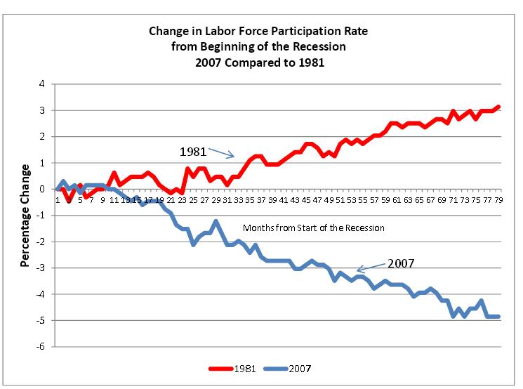 workforceparticipationrate