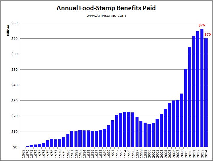 https://www.rightwinggranny.com/wp-content/uploads/2015/01/food-stamps-annual-benefits.jpg