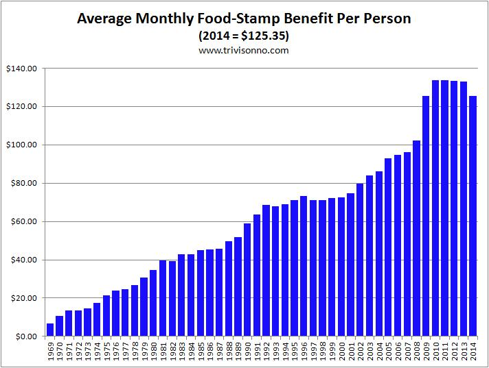 http://www.rightwinggranny.com/wp-content/uploads/2015/01/food-stamps-monthly-benefit.jpg