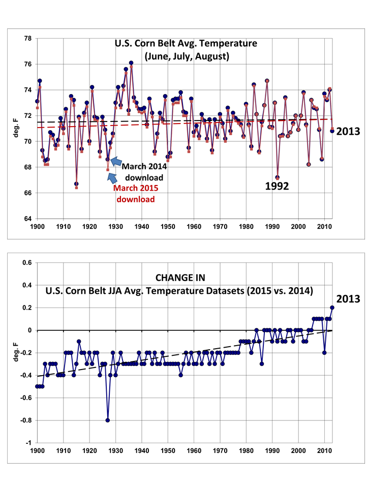Source: NCDC climate data presented by Roy Spencer on www.drroyspencer.com.