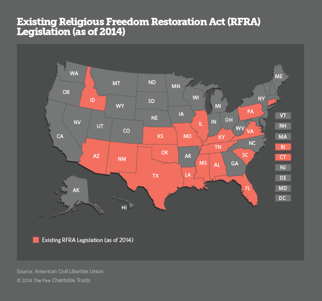 RFRA Existing graphic