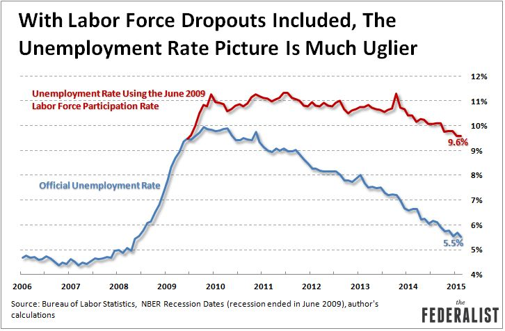 Unemployment Rate With Labor Force Dropouts March 2015