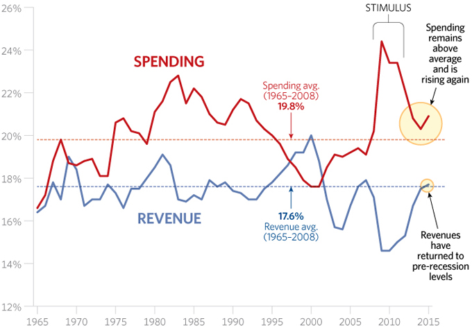 Federal Government Has a Spending, Not Revenue, Problem