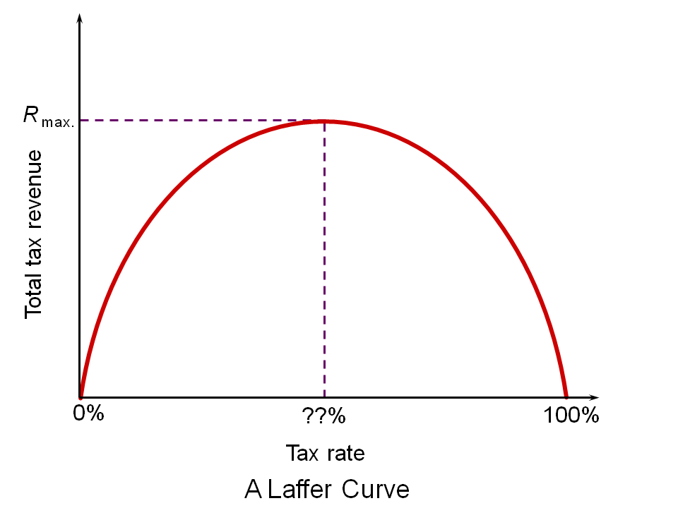 Higher Revenues with Lower Taxes? The Laffer Curve Explained