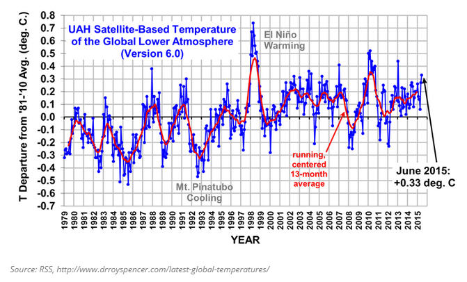 SatelliteBasedTemperature