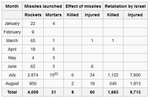 rocketattacksonIsrael2014