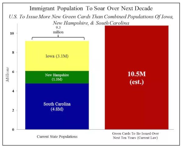 ImmigrationChart