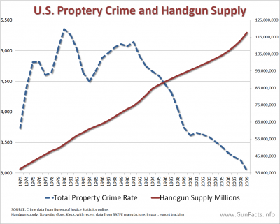 CRIME AND GUNS - Property Crimes and Handgun Supply
