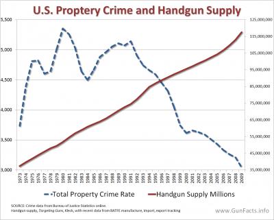 CRIME AND GUNS - Property Crimes and Handgun Supply