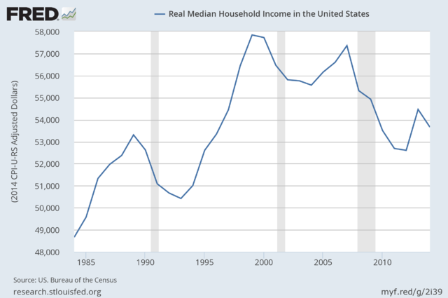 http://www.rightwinggranny.com/wp-content/uploads/2016/01/640px-us_real_household_median_income_thru_2014.png