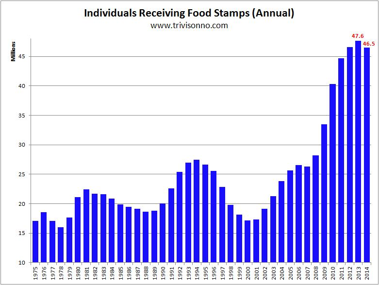 http://www.rightwinggranny.com/wp-content/uploads/2016/01/food-stamps-yearly-do-not-hotlink.jpg