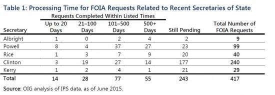 State FOIA response