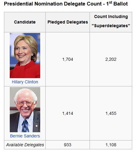 DemocratDelegateCount