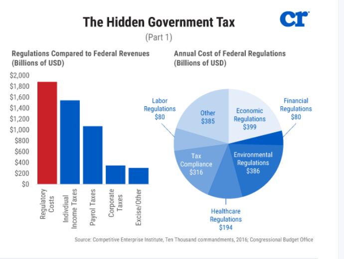 Hidden Government Tax