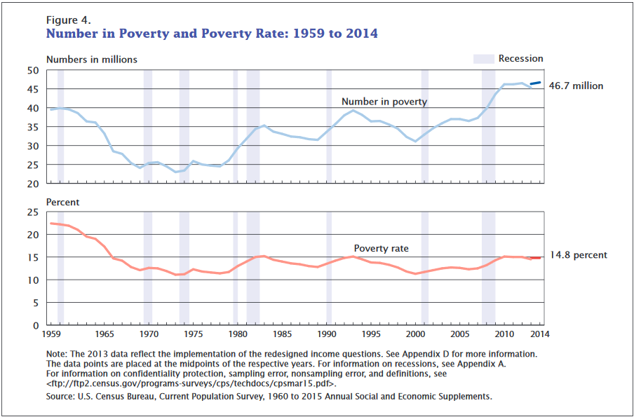 PovertyRate1959to2014