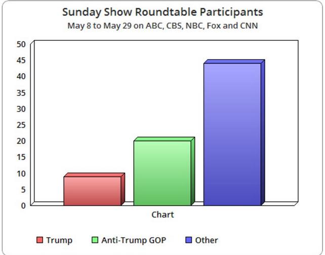 SundayShowRoundtable