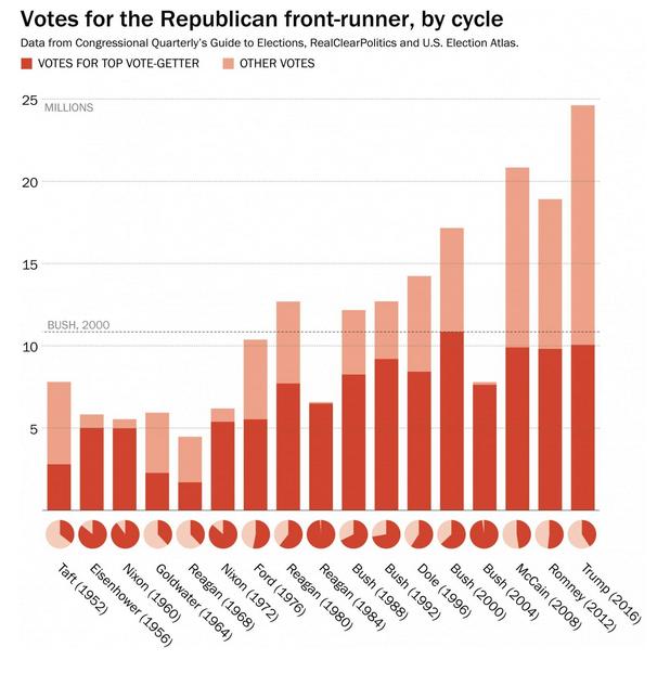 VotesForTrump