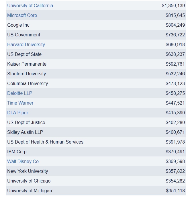 2012Donors