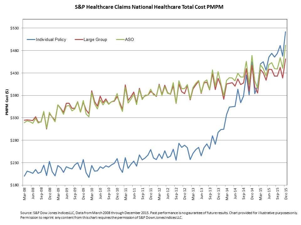 PMPM Chart - Mercatus
