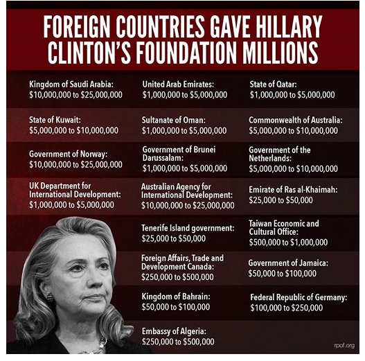 ClintonFoundationDonations