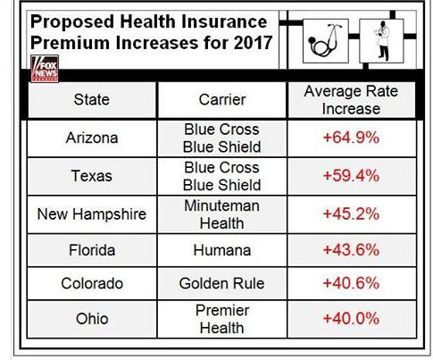 ObamaCarePremiums