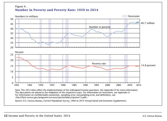 PovertyChart