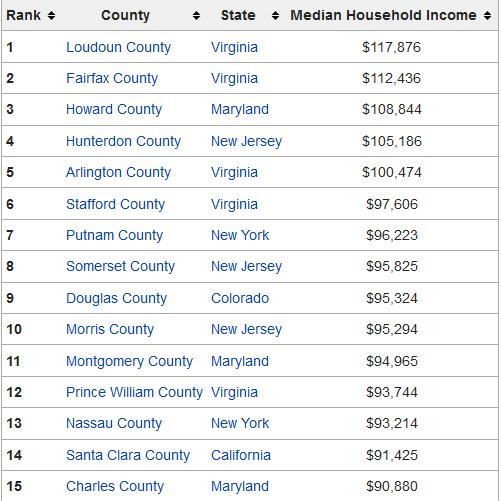 wealthiestcountiesinAmerica