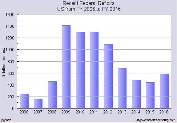 federaldeficitsthrough2016