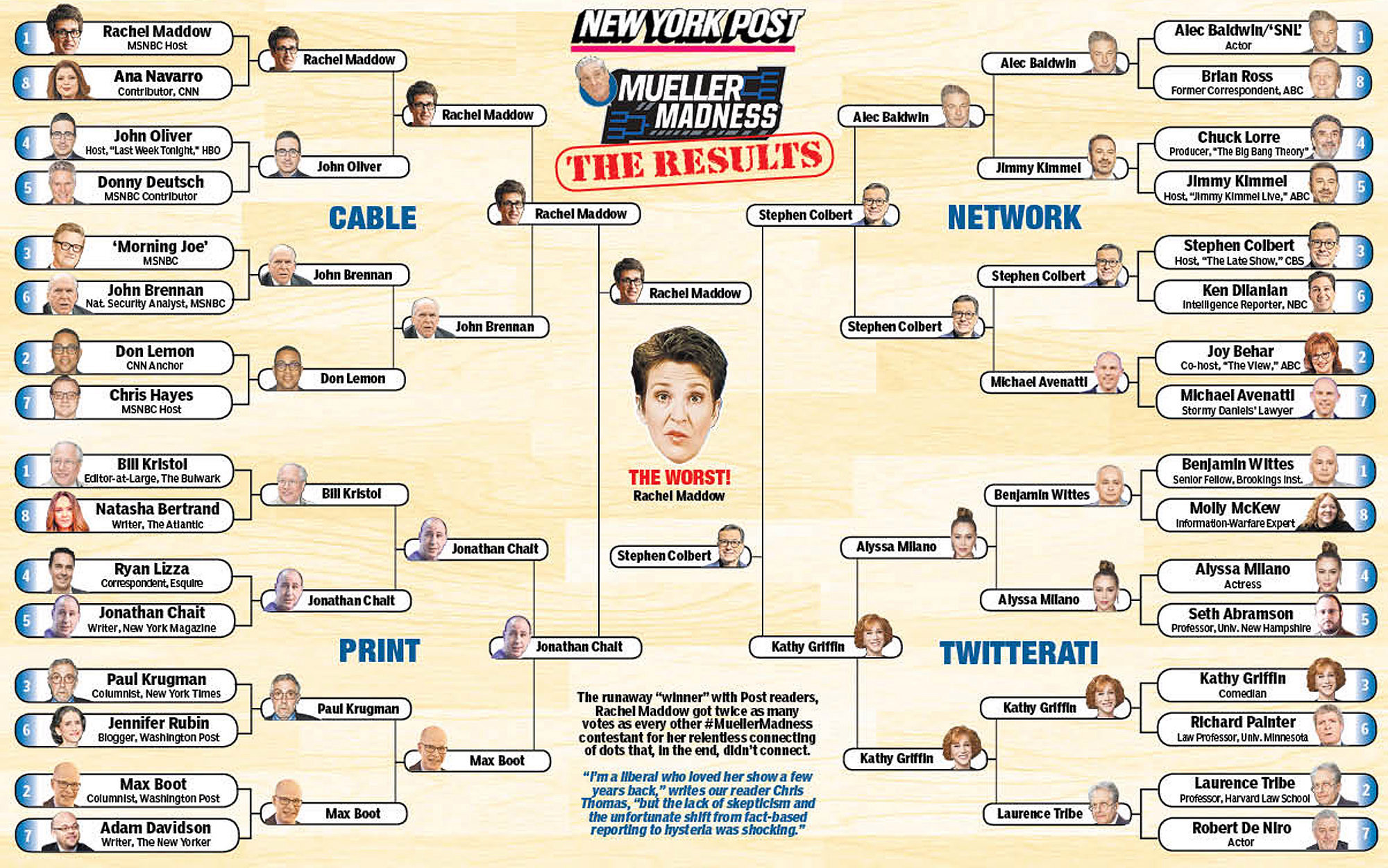 And the winner of The Post's Mueller Madness bracket is …